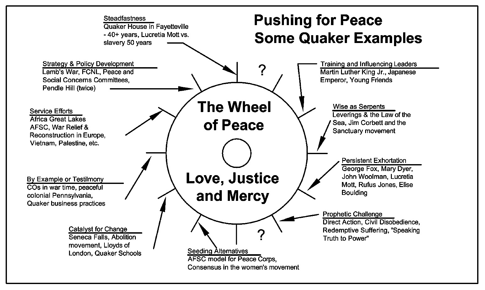 The Wheel of peace by Chuck Fager