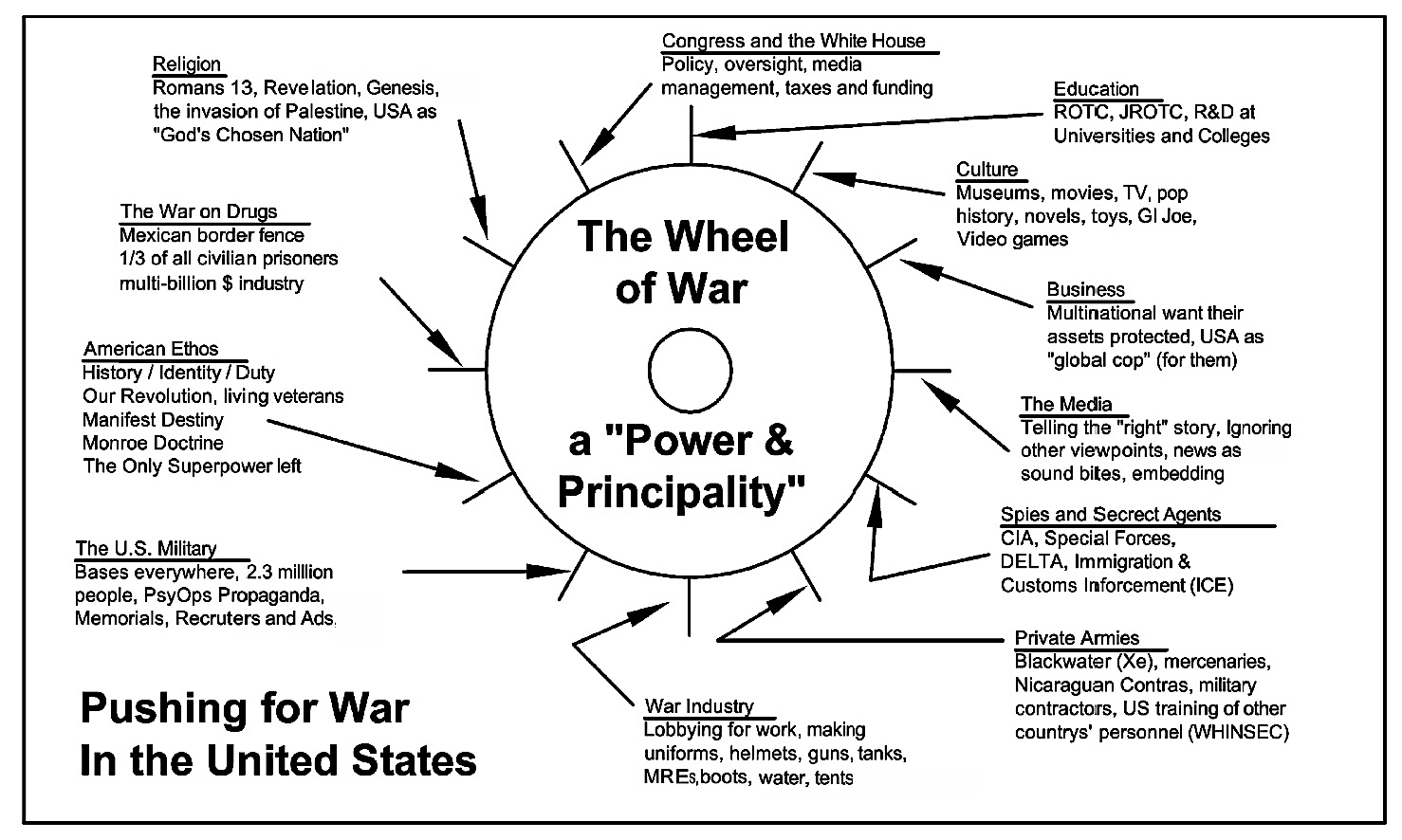 Thw Wheel of War - by Chuck Fager